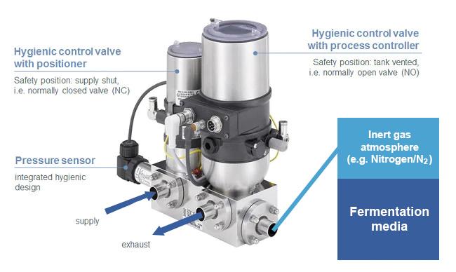hygienic control valve system